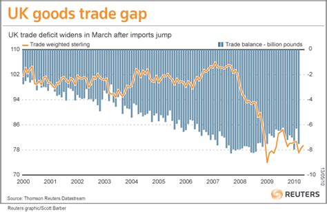 uk trade in is recession for the economy house prices and the