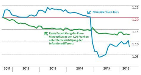 migros bank kurs f 252 hrt der brexit zu einem neuen frankenschock migros bank
