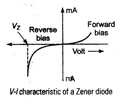 zener diode solved questions pn junction previous year s questions dronstudy
