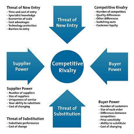 porter five forces template porter s five forces diagram management