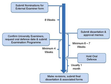 dissertation process doctoral dissertation process