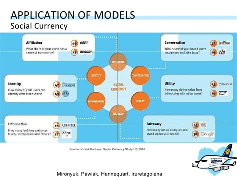 social currency application of models