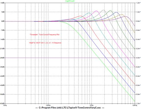 capacitor frequency response curve talk to me about capacitors fender stratocaster guitar forum