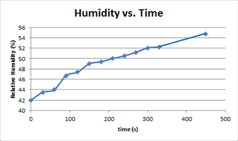 how to raise the humidity in a room team cornell project drylab modeling 2013 igem org
