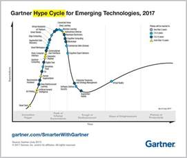Gartner Hype Cycle Connected Car Top Trends In The Gartner Hype Cycle For Emerging