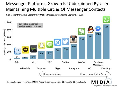 mobile messenger app the are 4 8 billion mobile messenger app users midia