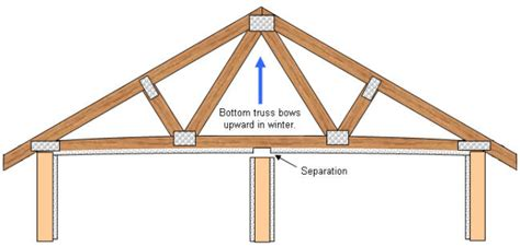 Home Interior Design For Dummies by How To Repair Roof Truss Up Lift