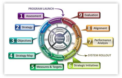 Performance Measuring And System For Implementing Strategy 1ed what is the balanced scorecard