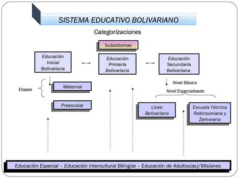 Modelo Curricular Bolivariano Sistema Educativo Bolivariano