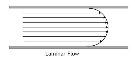 theory  fluid flow meters learning instrumentation  control engineering