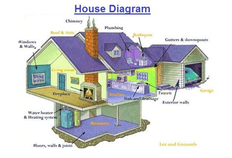 house diagrams house diagram charts
