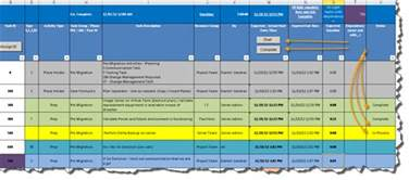 the art of a cutover plan part 3 pmo in a box