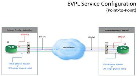 epl evpl verizon partner solutions ethernet virtual private line