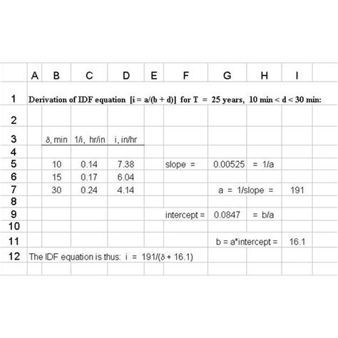 Sewer Design Spreadsheet by Use Of Excel Formulas S I Or U S Units For Sewer