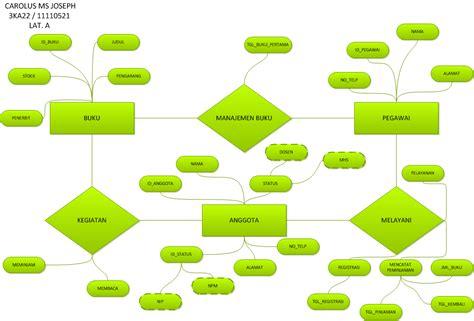 cara membuat erd perpustakaan pin erd entity relationship diagram on pinterest