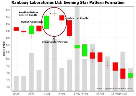 candlestick pattern evening star evening star candlestick pattern exle 3