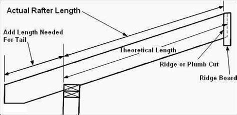 How Do You Calculate Square Footage Of A House by Basic Roof Framing Instructions