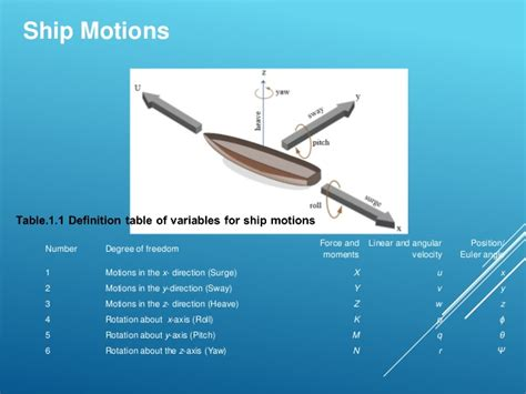 ship motion motion response project pdf