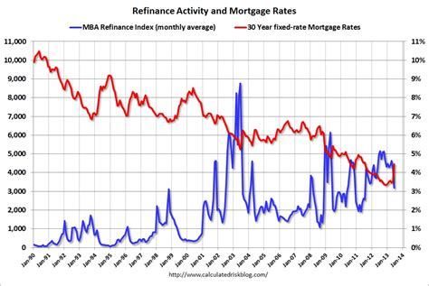 calculated risk freddie mac mortgage rates highest since