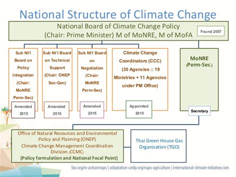 Climatic Pattern Of Organization | thailand s climate change adaptation responsible