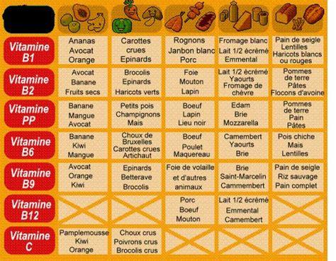 vit a alimenti tableau des vitamines forum algerie 14 health food