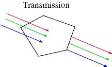 Light Transmission by Transmission Of Light