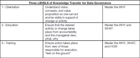 knowledge transfer template appendix 4 data governance orientation and ongoing
