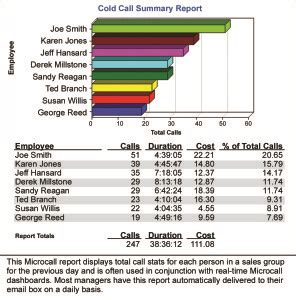 sales productivity reports microcall