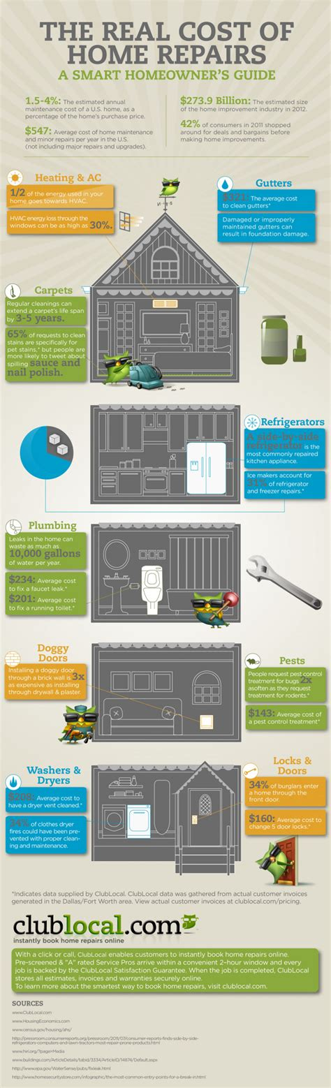 average cost of common home repairs landlord station