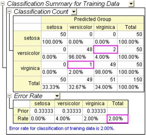 pattern classification training data help online tutorials discriminant analysis