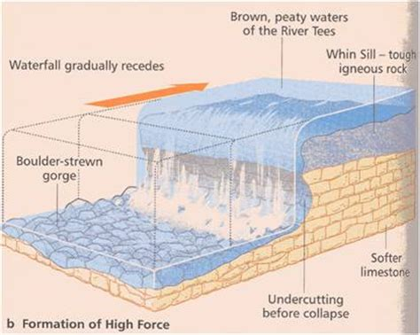 waterfall cross section waterfall formation diagram waterfall get free image