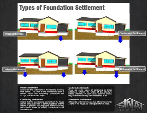 types of foundations for homes concrete cracks caused by settlement los angeles foundation repair company