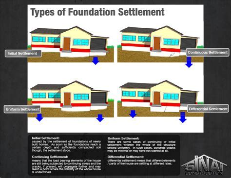 types of foundation settlement   Los Angeles Foundation