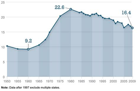 marriage and divorce rates graph the divorce rate is declining but still high