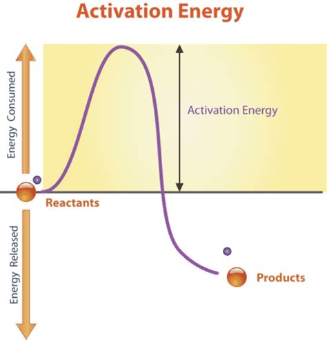 activation energy diagram 1 15 energy and biochemical reactions biology libretexts