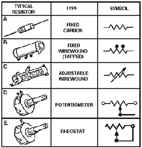 types of electrical resistors navy electricity and electronics series neets module 1 1 rf cafe