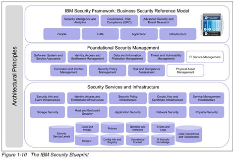 Information Assurance Architecture reading list using the ibm security framework and ibm