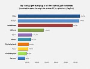 Electric Vehicles United States In Electric Vehicles In The United States