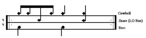drum pattern copyright free drum set lessons online course latin rhythms