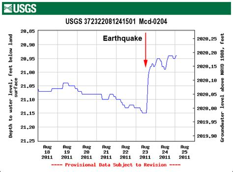 earthquake level usgs groundwater level response to virginia 2011 earthquake