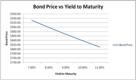 Professional Bond Valuation And Yield To Maturity Spreadsheet Yield To Maturity Excel Template
