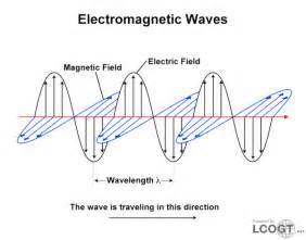 Electromagnetic waves including visible light are made up of