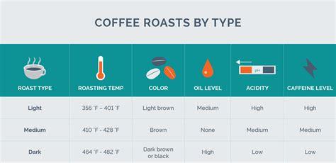 does light or medium roast coffee have more caffeine