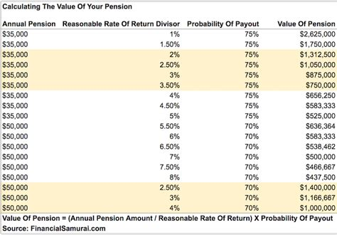 calpers retirement chart how do i calculate the value of