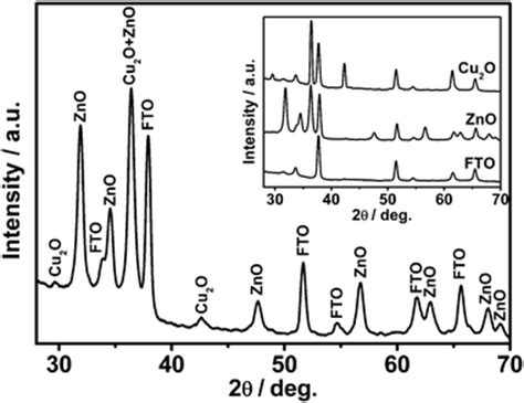 xrd pattern cu2o photoinduced charge transfer in zno cu2o heterostructure