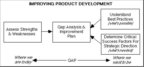 benchmarking best practices benchmarking best practices to improve product development