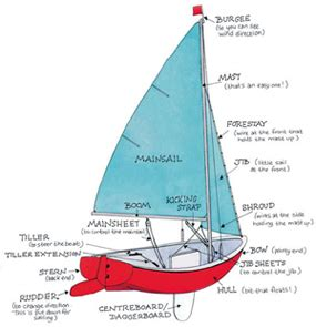 sailing boat jargon the a z of essential sailing terms yachts and yachting