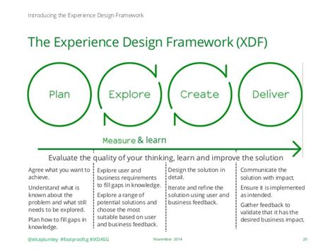 decorator pattern in net framework the xdf foolproof s framework for designing great experiences