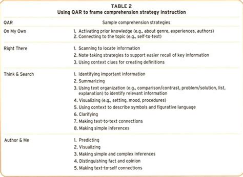 qar template strategy 12 qar strategies to increase
