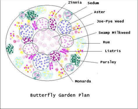 Hummingbird Garden Layout Hummingbird Garden Layout Alices Garden Within Butterfly Garden Layout Plans Gardensdecor